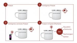 Vier Phasen Digitale Transformation